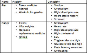 Here is a table that describes the healthy and unhealthy parts of their lives.
